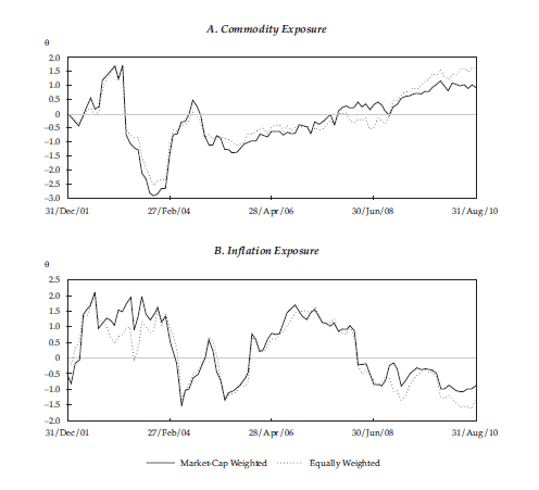 Figure 1: Overcrowding in Commodity Stocks and Undercrowding in Inflation Exposed Stocks 12/31/01 to 08/31/10.